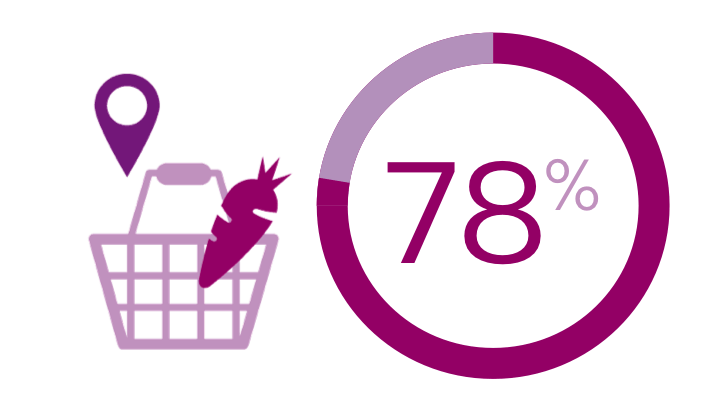 82% prefer physical stores as long as it's fun, interactive and up-to-date