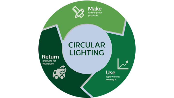 circular lighting