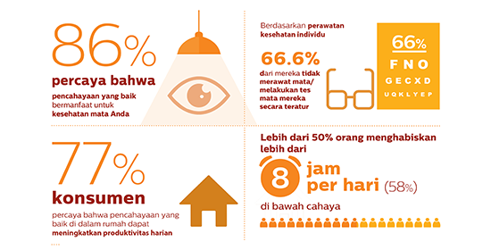 Eyesight facts and figures